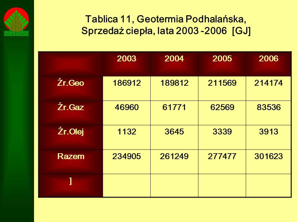 Tablica 11, Geotermia Podhalańska, Sprzedaż ciepła, lata 2003 -2006 [GJ]